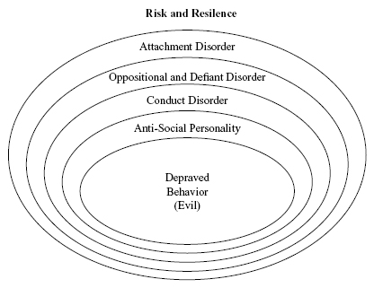 Borderline Personality Disorder Essay Thesis