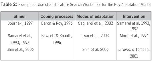 example of roy adaptation model Nursing theories and models developed for all nursing specializations.