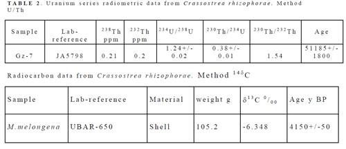 Uranium-series dating of marine and lacustrine carbonates