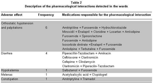 administering medication and the monitoring of the effects of the medication Monitoring of medications is important in  consistent reassessing after administering a pain medication with a standardized scale will  side effects: sedation.