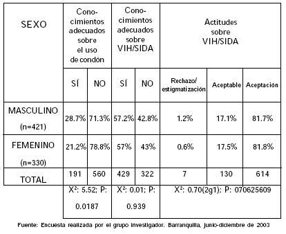estadistica sida venezuela: