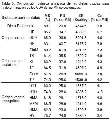 Digestibilidad aparente de ingredientes de uso com n en la for Tabla de alimentacion para tilapia roja