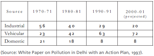 """air pollution case study in delhi The indian government has declared severe levels of toxic air pollution in delhi an """"emergency situation"""" as  a 2015 study finding about half the city's."""